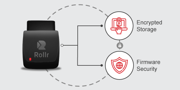 Rollr Mini: GPS security in data collection