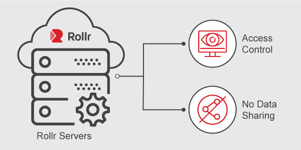 Rollr Mini: GPS security in data storage