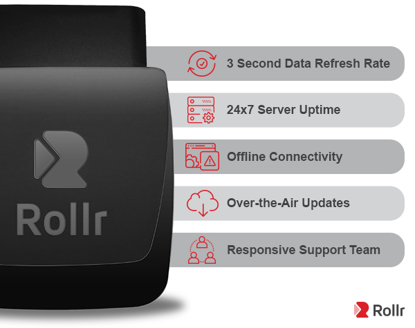 Rollr Mini Features: Real-time GPS tracker