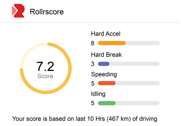 How to increase car mileage- Rollr Score